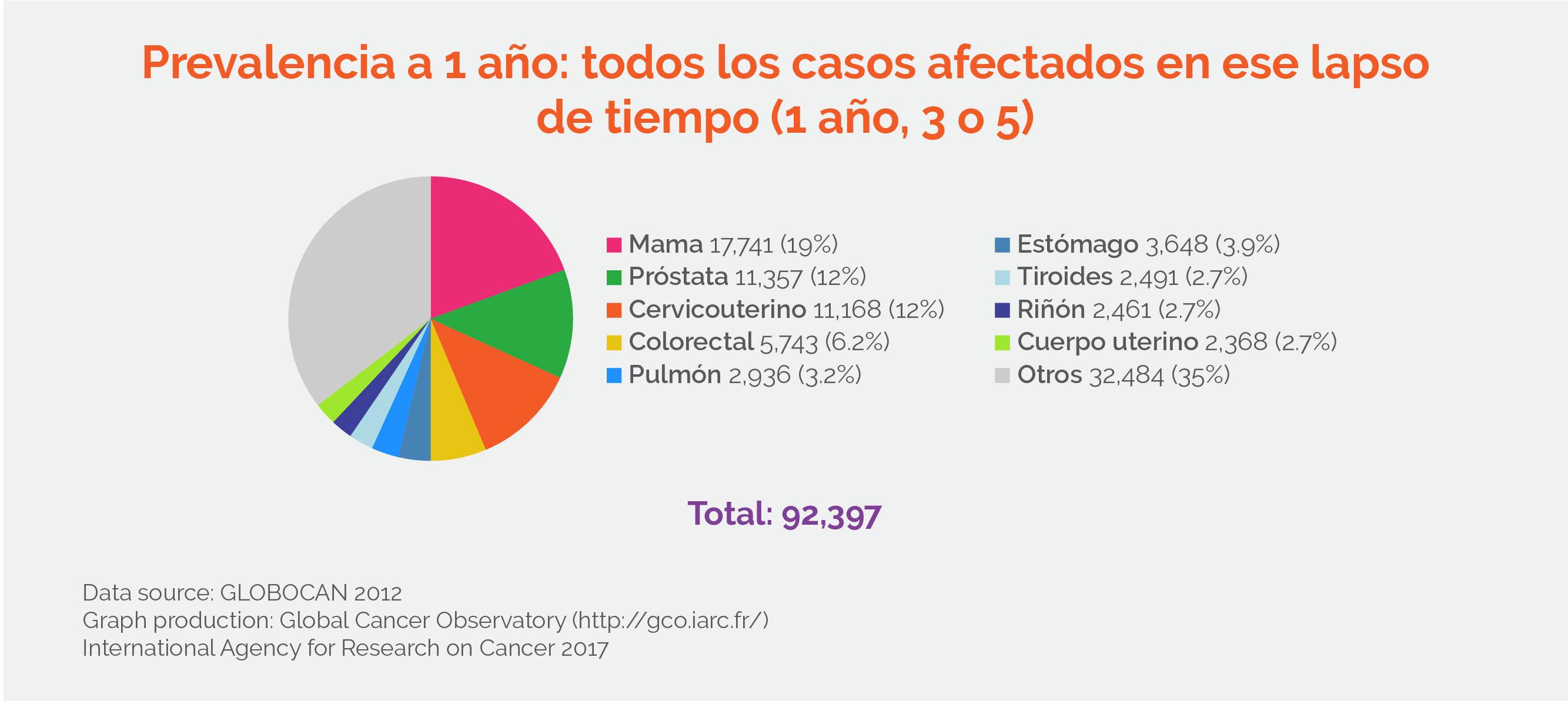 cancer de prostata en mexico pdf